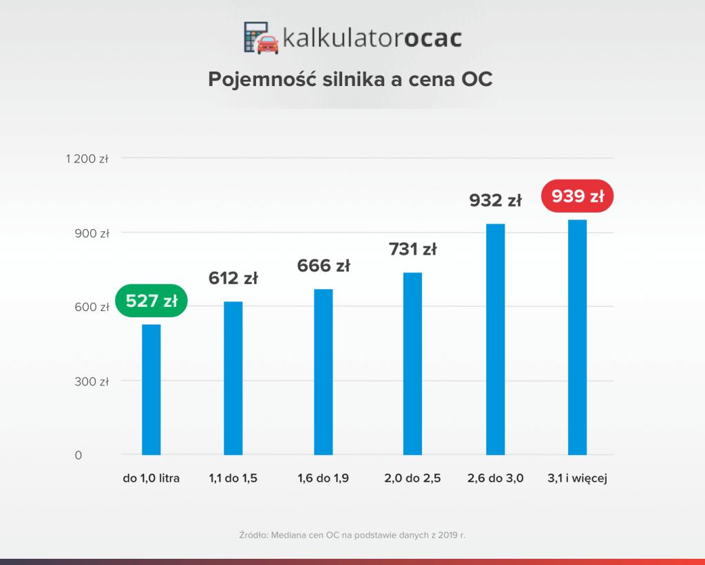 pojemność silnika a cena oc w 2019 r.