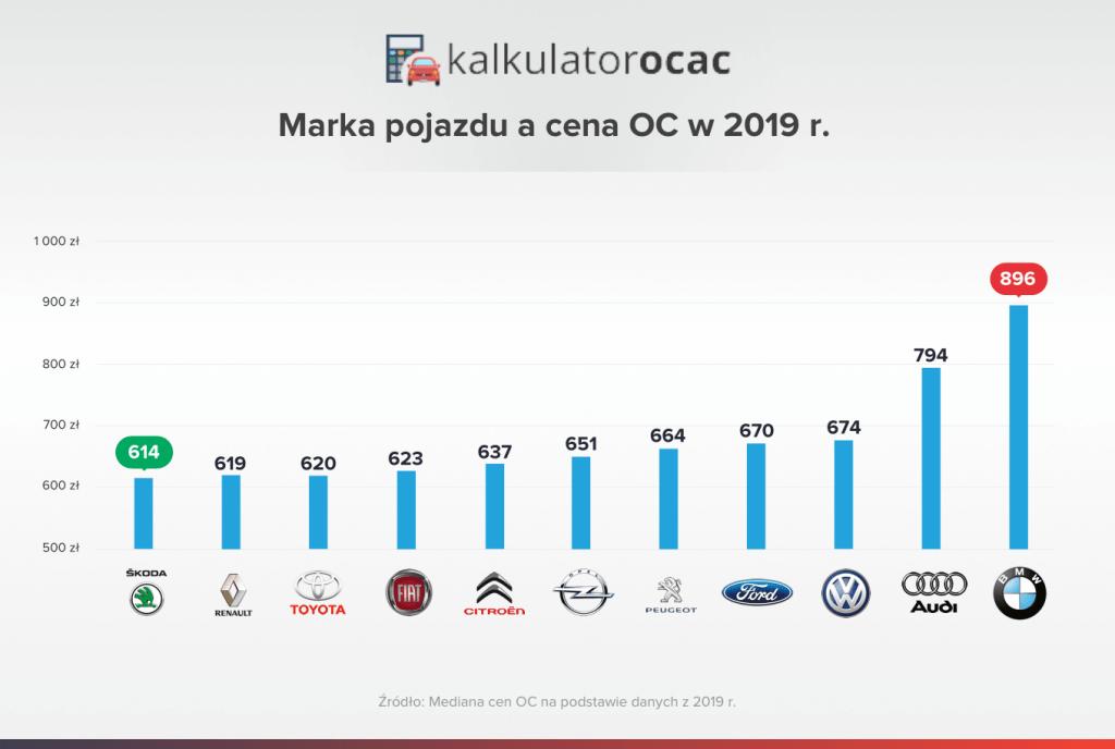 marka pojazdu a cena oc w 2019 roku